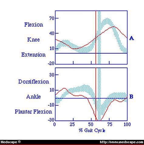 Diploma in Statistics - Probability & Statistics Courses